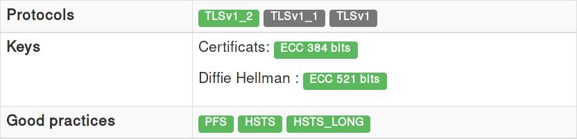 ECC 521 bits